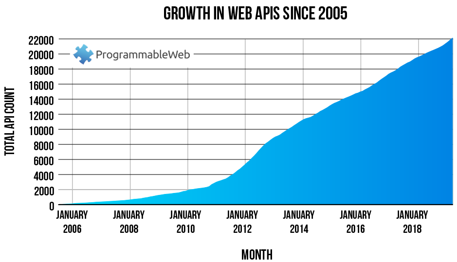 The growth over time of the ProgrammableWeb API directory to more than 22,000 entries, showing strong up and to the right, heavy growth from 2012-2014