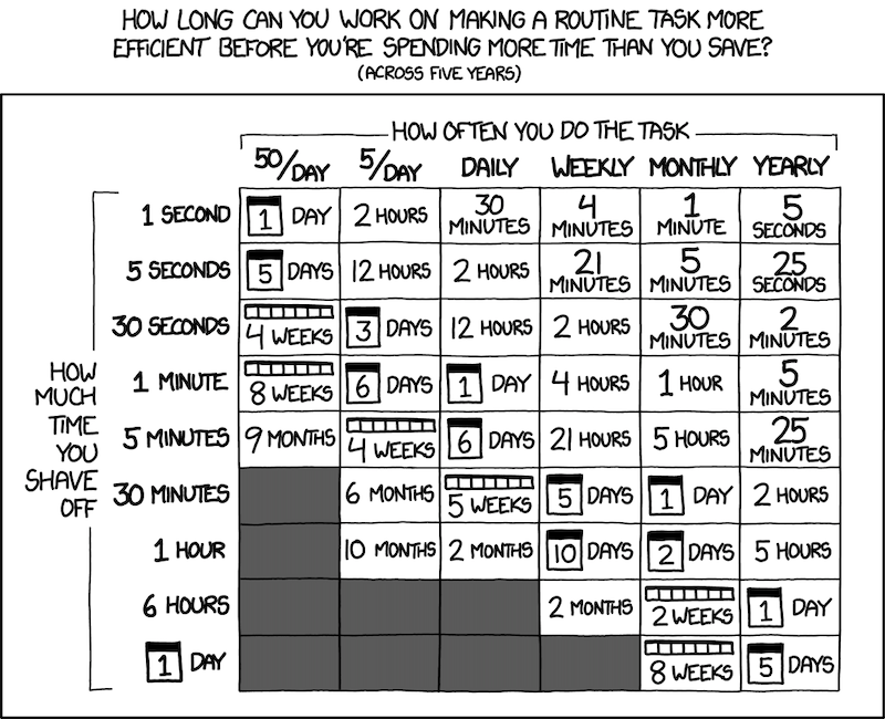 XKCD chart of times and frequencies
