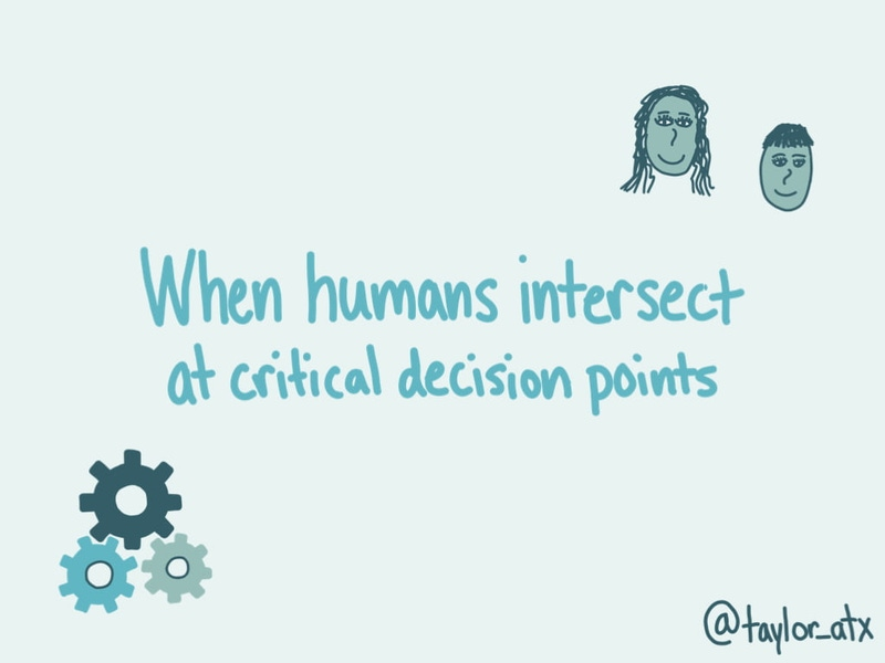 """Graphic that says, """"When humans intersect at critical decision points"""""""
