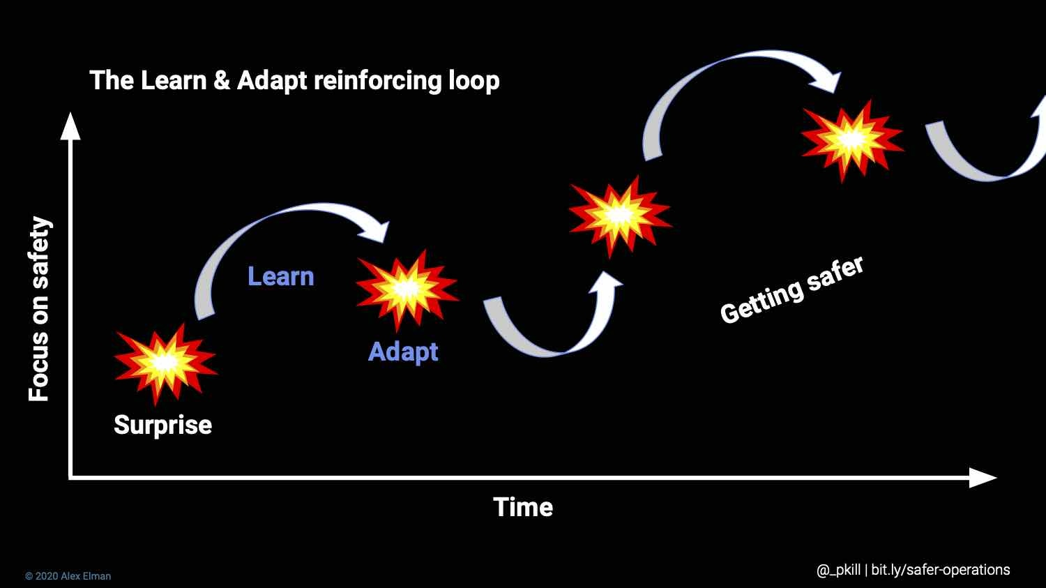 """Slide from Alex Elman's talk with the title, """"The Learn & Adapt reinforcing loop"""" and a x and y axis. X axis is """"focus on safety."""" Y axis is """"time."""" Shows a loop from surprise -> learn -> adapt while slowly increasing focus on safety over time."""